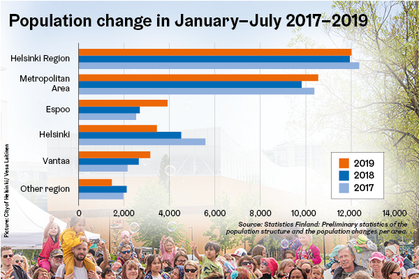 Population change in January-July 2017-2019